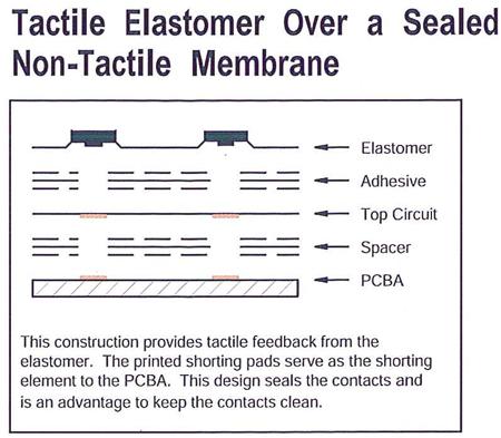 Tactile_elastomer_over_a_sealed_non_tactile_membrane