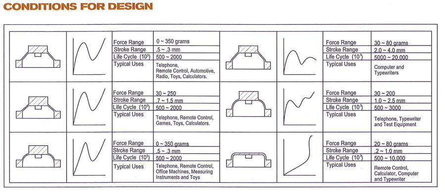 conditions_for_design_rubber_keypad