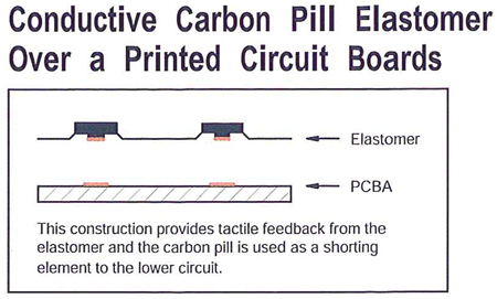 conductive_carbon_pill_elastomer_over_a_printed_circuit_board