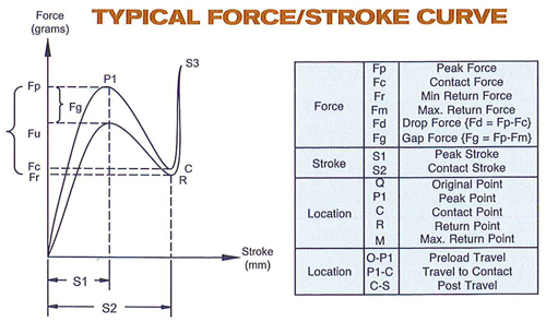 typical_force_stroke_curve_silicone_rubber_keypads